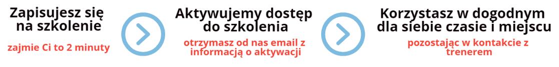certyfikowane kursy online-min